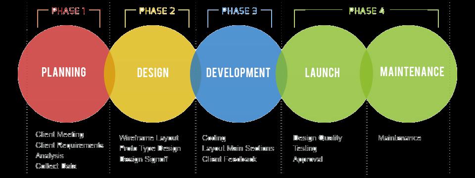 TINAM LP software development